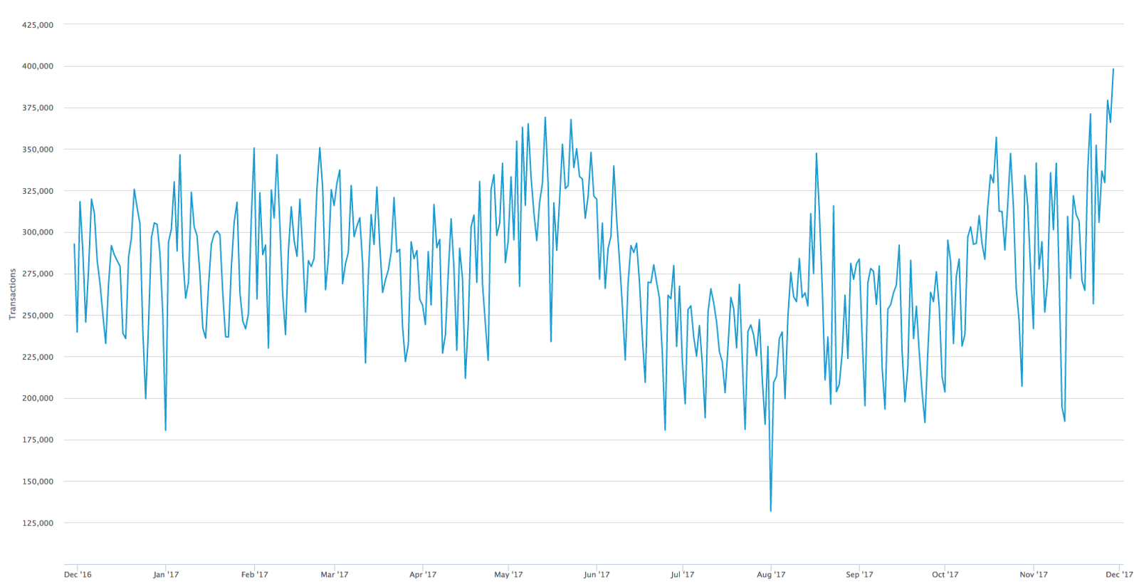 Bitcoin Transactions Per Day Between December 2016 And 2017 Via Blockchain