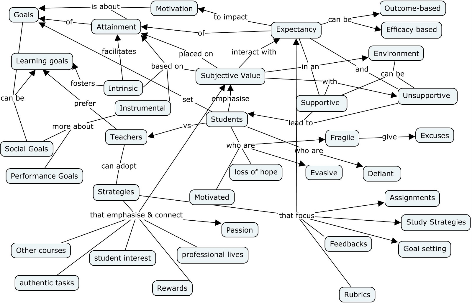 Concept Map Com.How To Draw Concept Maps And Mind Maps For Sensemaking