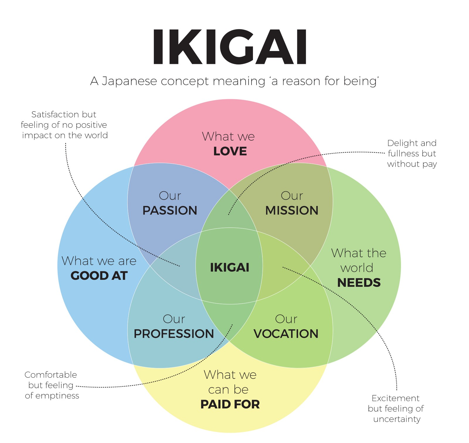 Source : https://medium.com/@WeAreHowDoI/how-ikigai-can-be-applied-to-early-stage-companies-bce2c5d92bfc