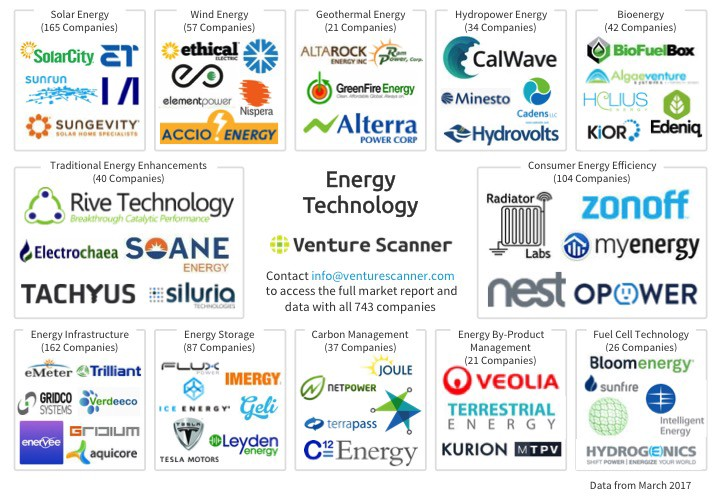 Energy technology market overview and innovation quadrant for Energy efficient brands
