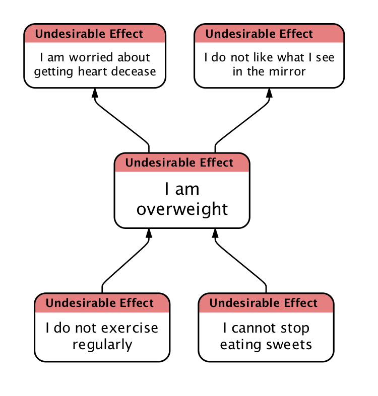 cause and effect relationship exercises