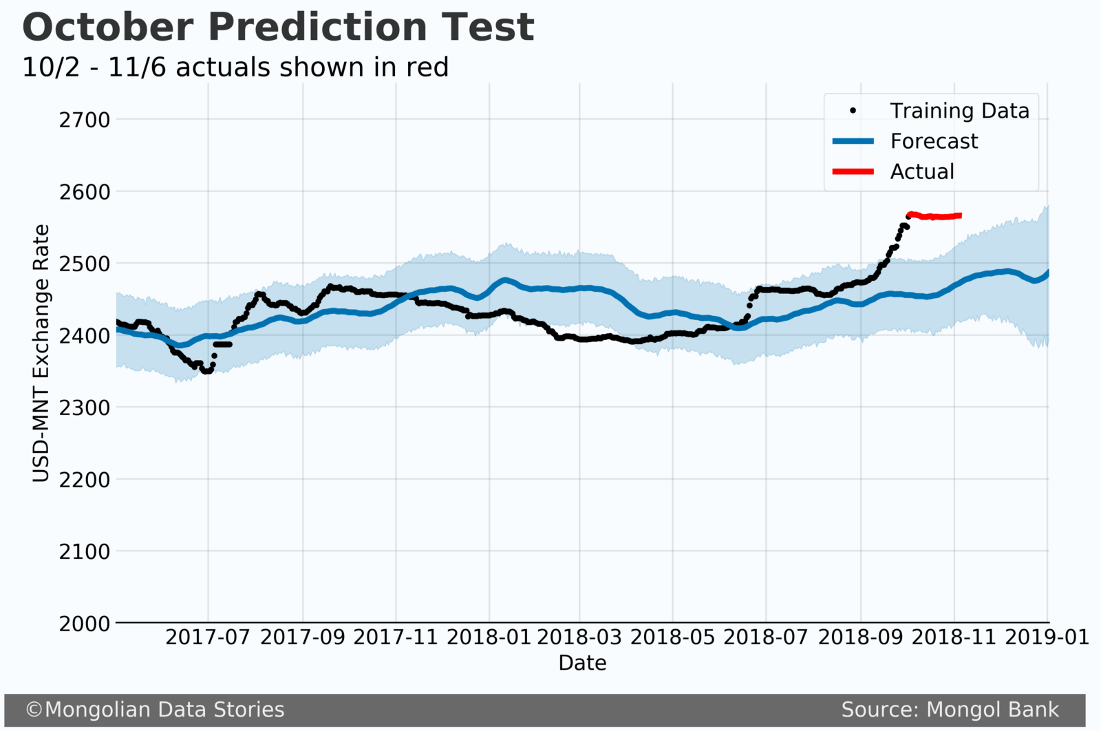 It Is Clear That We Are Outside The Confidence Interval This Could Mean Very Off In Our Forecast Or Future Exchange Rate Fall Back