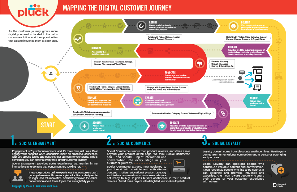 Journey Mapping Is Key To Gaining Empathy UX Planet - Customer journey map app