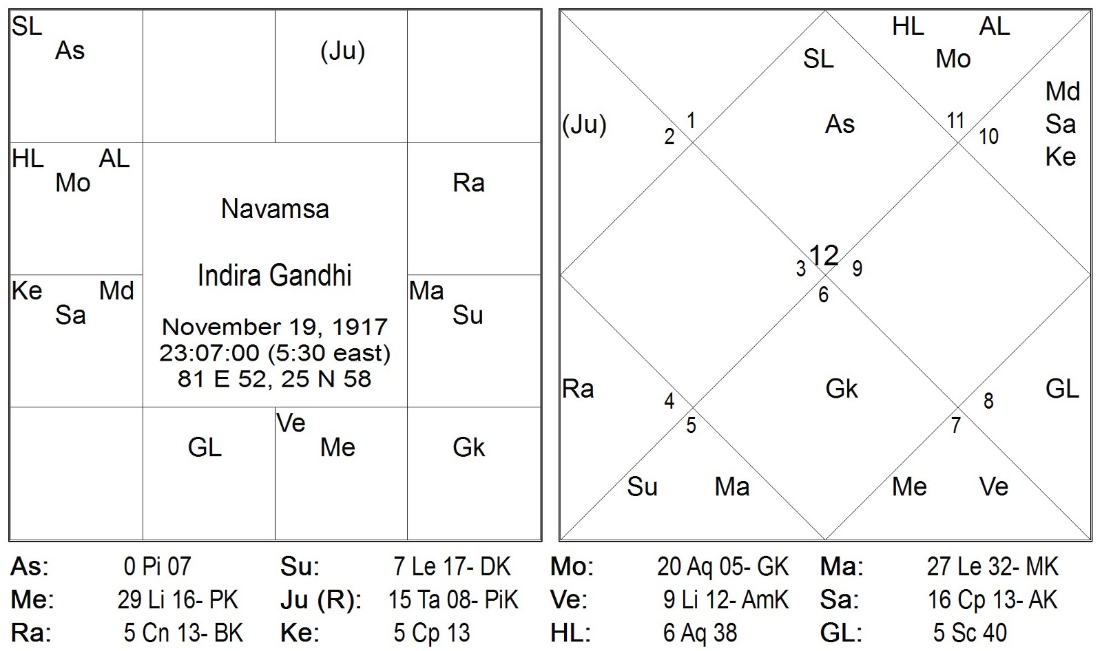Timing through grahas nakshatra pada transits part 5 saturn and we focus on tula rasi first and look at the trine to that ie vayu rasis in the navamsa chart in the navamsa nvjuhfo Image collections