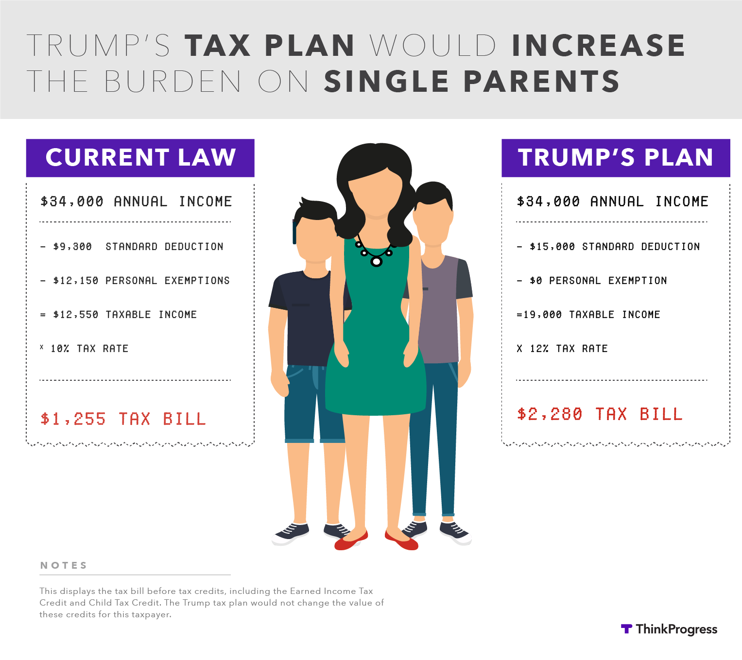 Trump Tax How Much Will I Save: Trump's Tax Plan Penalizes Single Parents