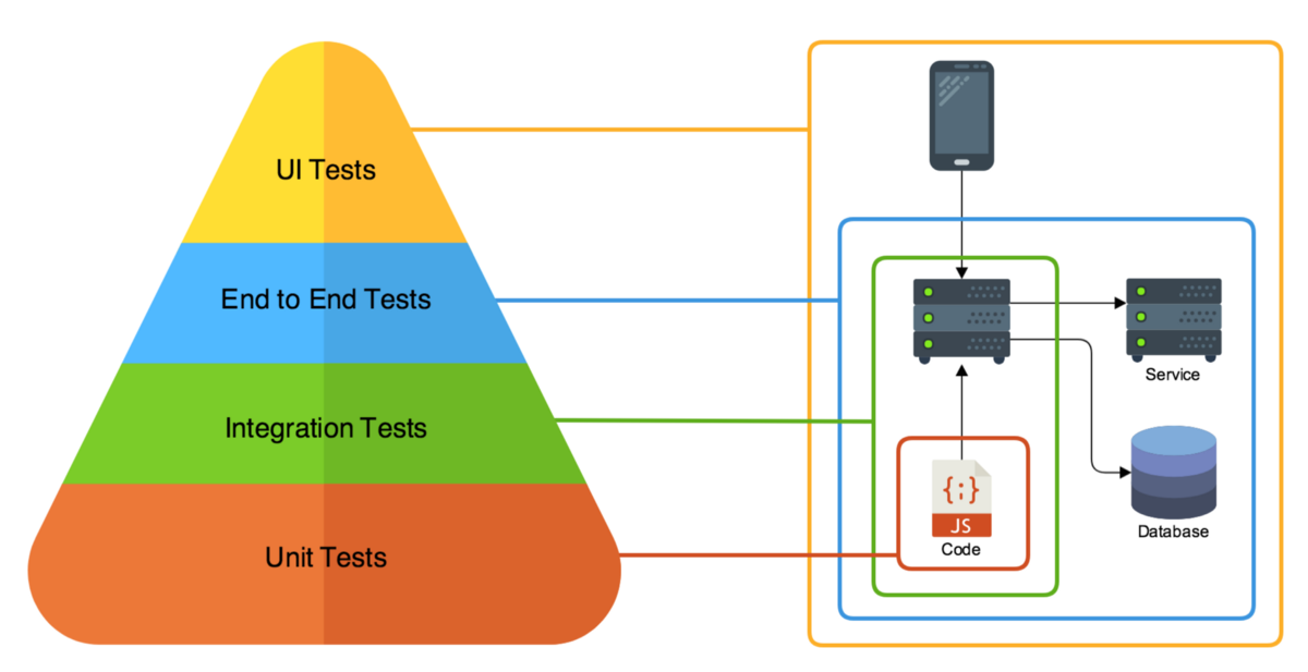 Microservice Testing Unit Tests ndash Nathan Peck ndash Medium