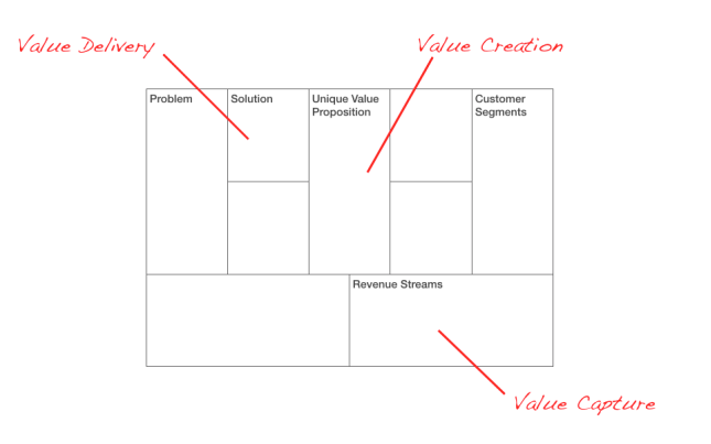 How to Model a Multi-sided Business – Love the Problem