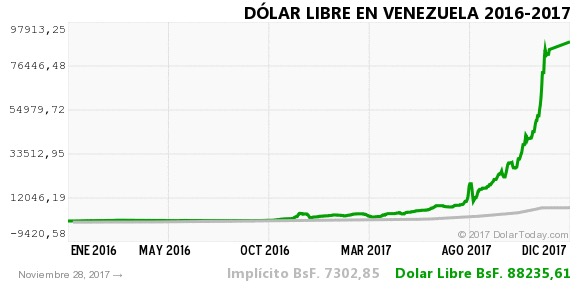 From The Point Of View Venezuelan Bolivar Us Dollar Looks Like A Huge Bubble Similar Compared To Bitcoin