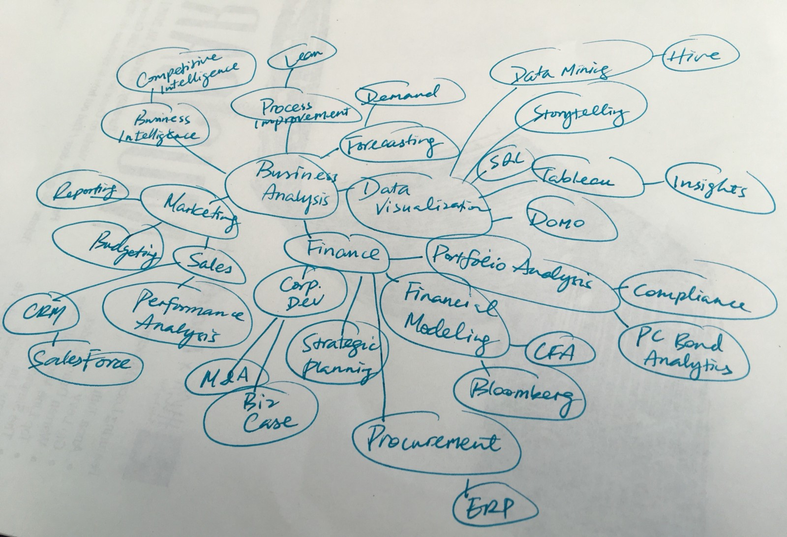 3 Ways To Use Mind Mapping Design Your Career Get Unstuck Easy Brain Diagram Car Interior A Map On Where Business Analysis Skills Can Be Used