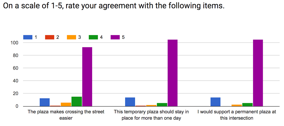 Fna Tests Possible Pedestrian Plaza Star News