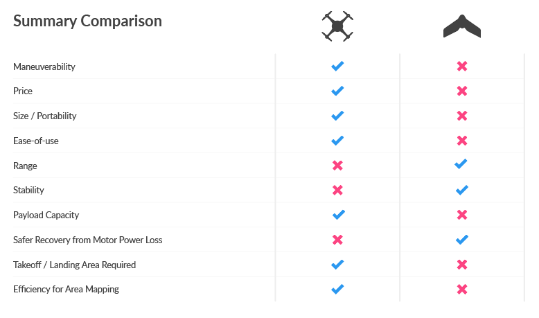 To Make Things Easier We Prepared This Summary Table So That You Can Compare The Two Types Of Drones Side By Side