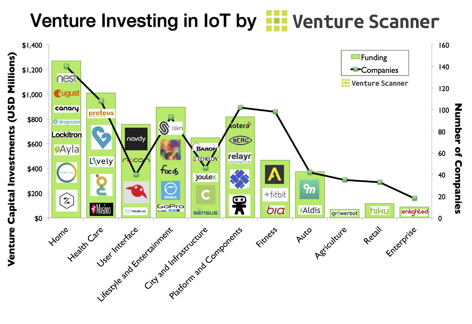 The Graph Abovepares Total Venture Funding In Iot To The Number Of Panies In Each Category As You Can See, User Interface And City +  Infrastructure