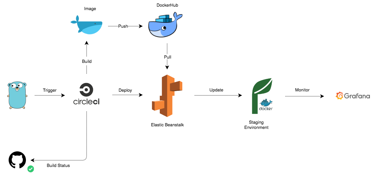 Deploy And Monitor Docker Containers Using Aws Elastic