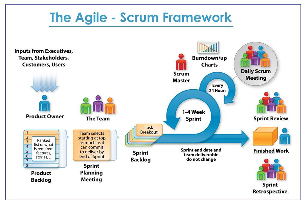 Product development using agile methodology for Product design team