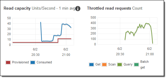 Notice the high no. of throttled operations despite the scaling activity. If you were scaling the table manually, would you have settled for this result?