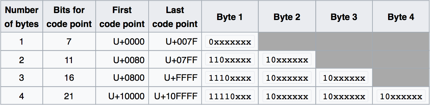 Unicode Details For Developers Daftcode Blog