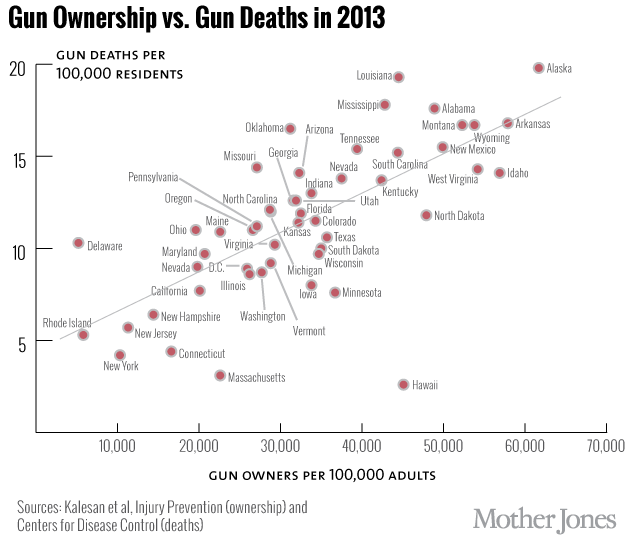 Gun ownership rates do not predict gun violence rates theres a series of graphs that get reposted after every mass shooting one of them suggests that gun murder is clearly correlated with gun ownership freerunsca Image collections