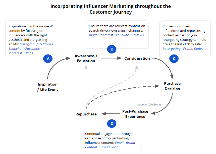 Influencer Marketing Your Customer Journey INFLUENCE - Forrester customer journey mapping