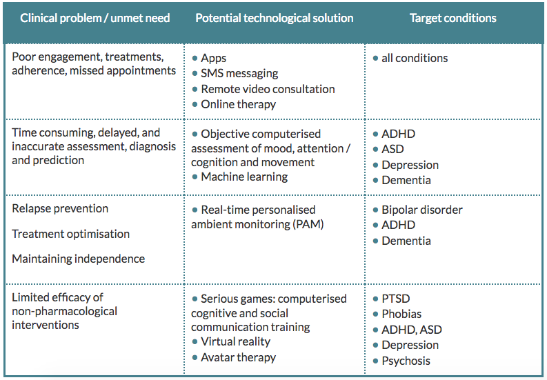 3 Digital Interventions For Mental Health Experience Design For