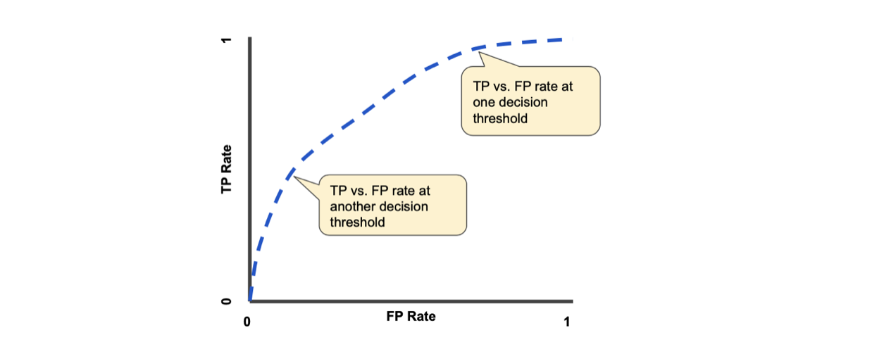 TP Rate vs FP Rate 2