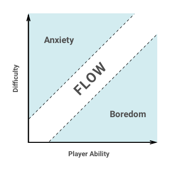 7 steps to achieving flow in UX design