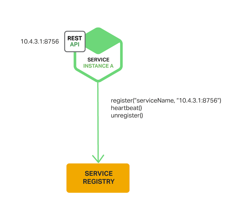 Service registration and discovery configuration for Consul service catalog