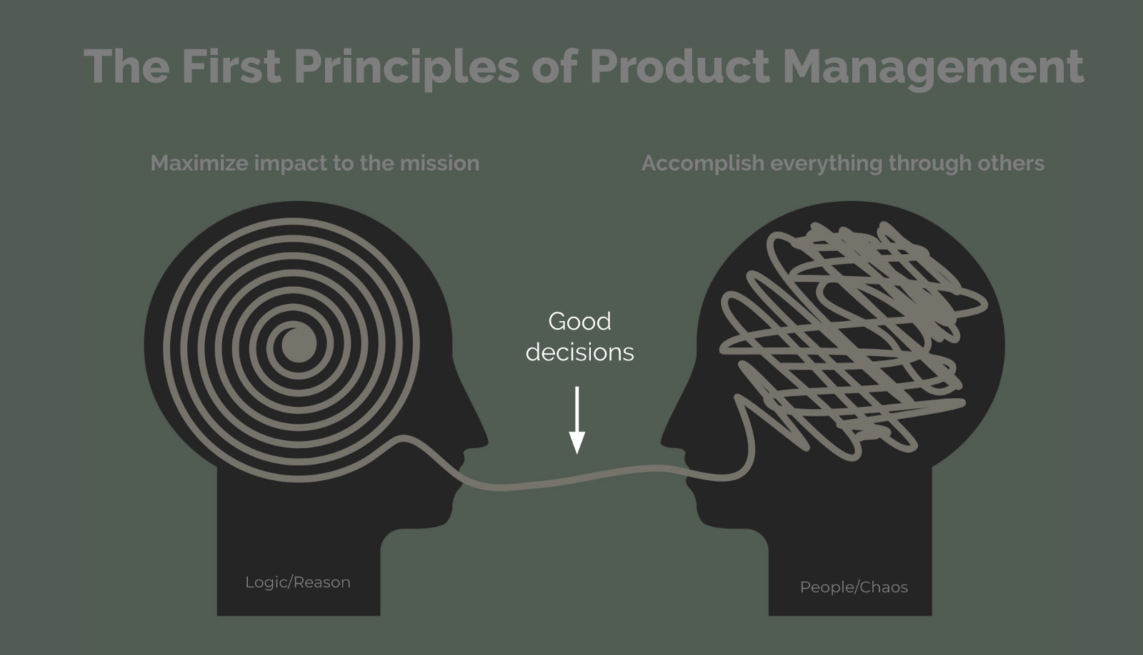 The First Principles Of Product Management Black Box Simple Brain Diagram Clipart Best Exploring Reveal That It Demands Equal Effort From Left And Right Brains Its Parts Art Science