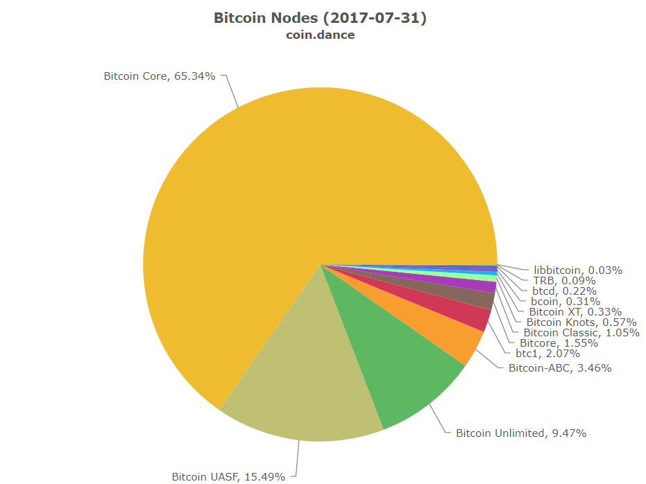 Bitcoin Node Implementations July 2017 Cash Nodes Have Not Yet Been Updated Since The Writing Of This Article
