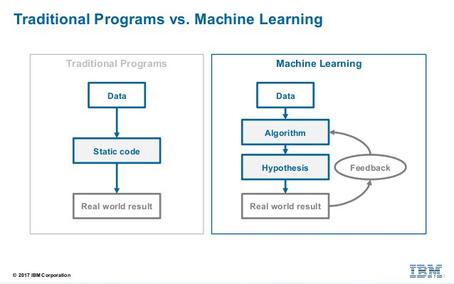 What is machine learning and deep learning?