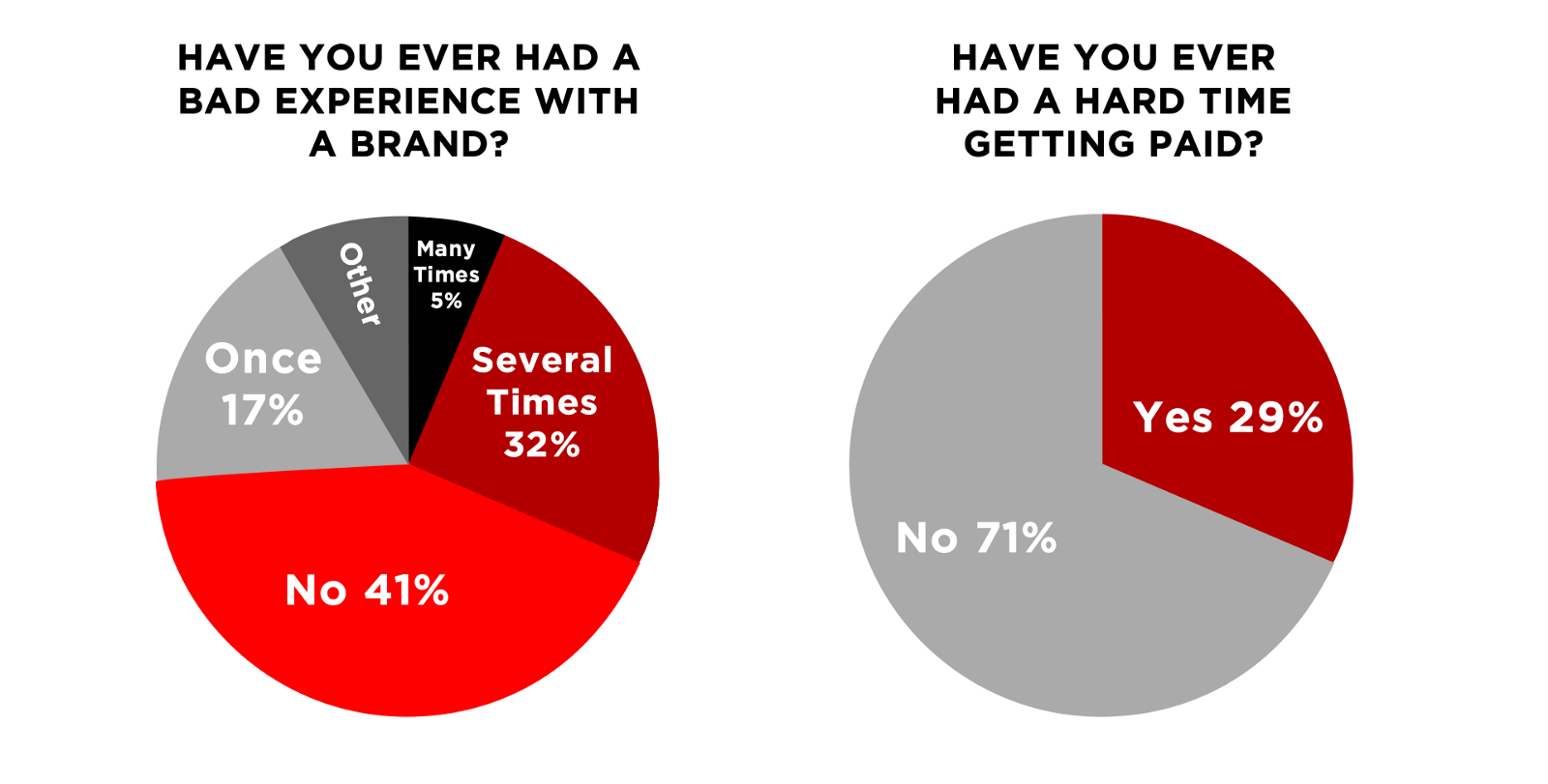 The State of The Brand Deal \u2013 Internet Creators Guild \u2013 Medium
