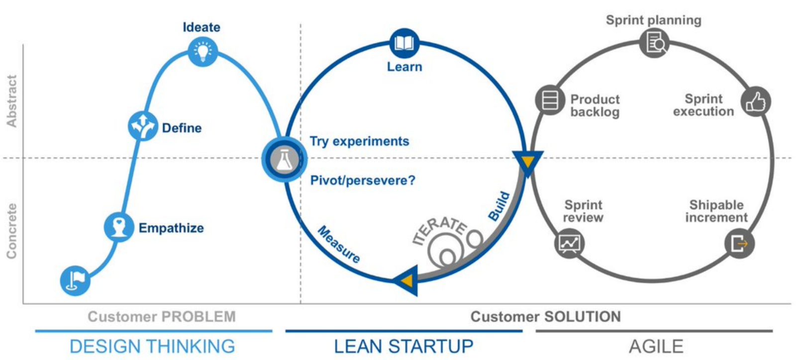 Lean Product Management - Why Design Thinking is the next step to successful products 23