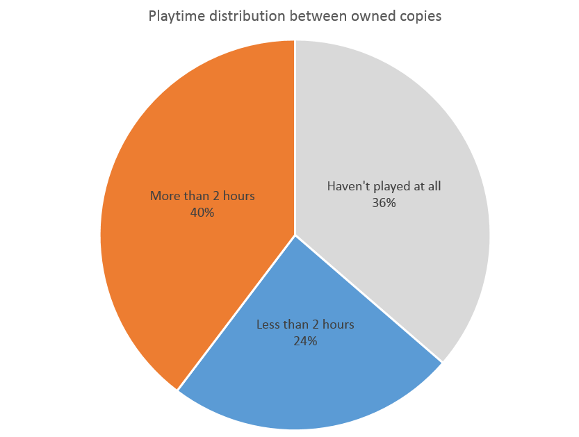 How many games are eligible for steam refunds steam spy 60 of owned copies of paid games were technically eligible for refund at some point ccuart Gallery