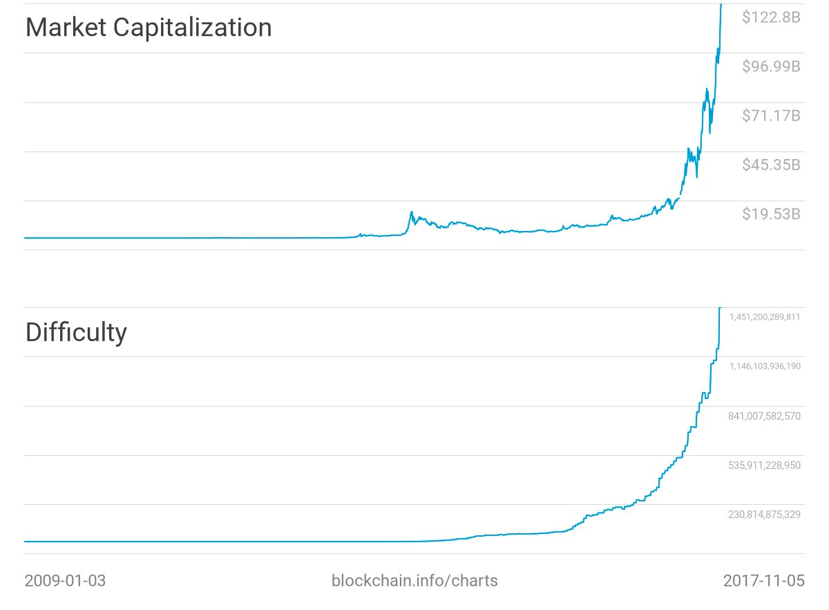 Difficulty And Market Capitalization Charts Of The Entire Bitcoin History