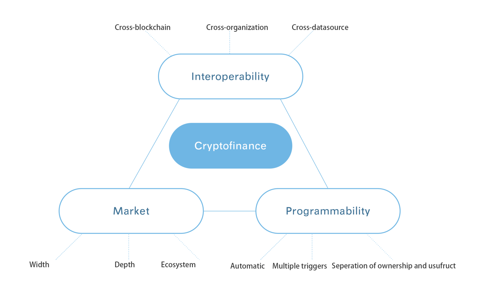 The power of nuclear fusion for the era of cryptofinance there are thought three obstacles that set us apart from the bright future interoperability connecting different blockchains and organizations pooptronica Image collections