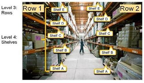 accurate information on where a particular product is located right from the geographical location to the number of the shelf for a warehouse inventory