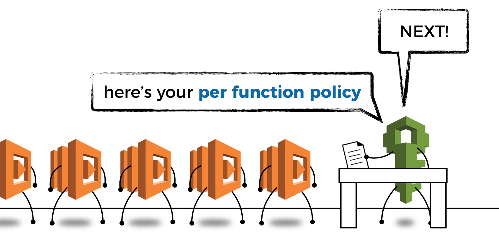 Apply per-function IAM policies.