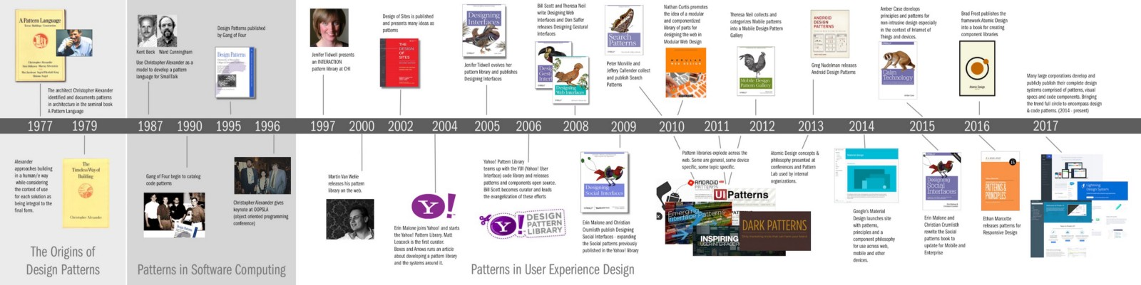 A History Of Patterns In User Experience Design Tangible