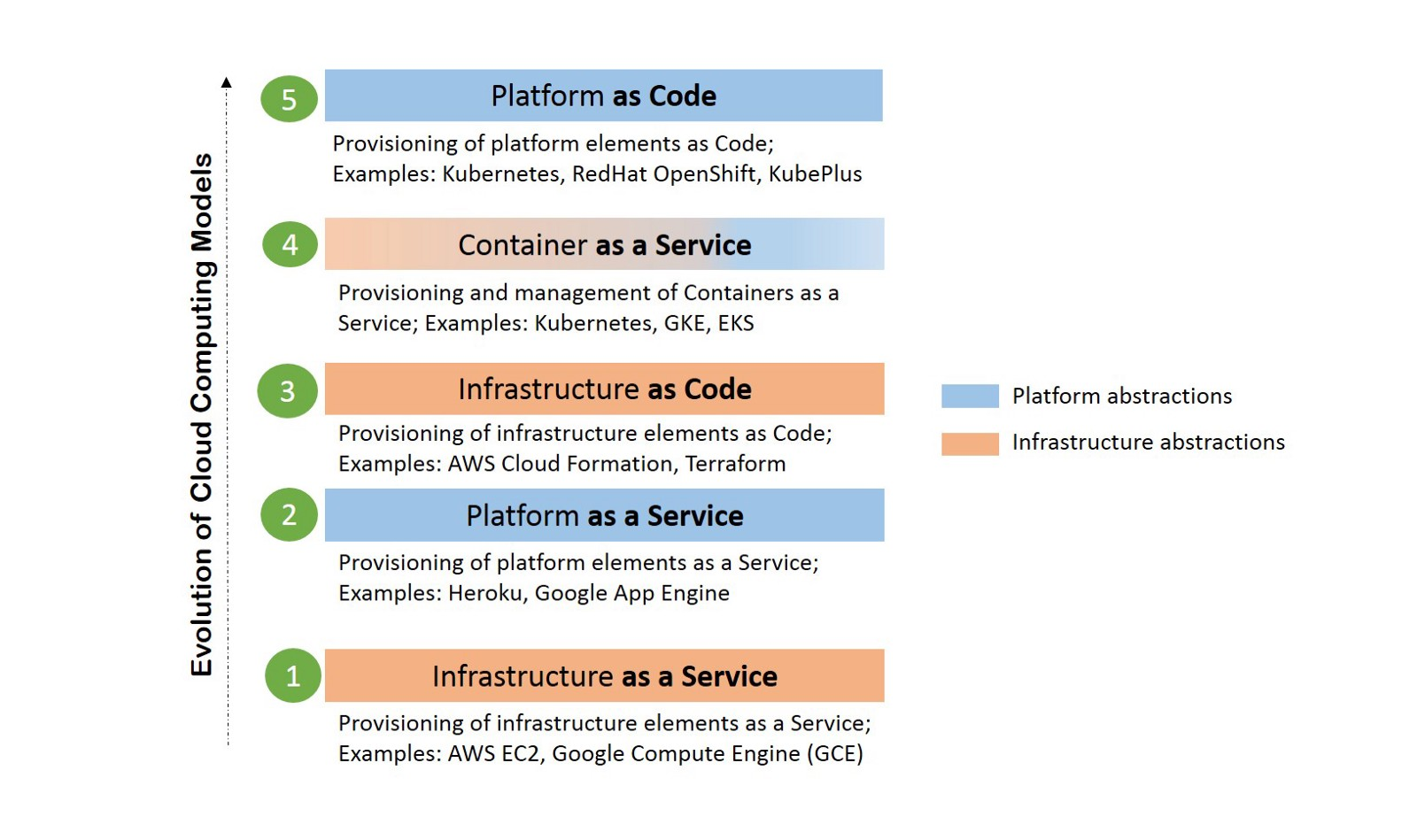 How Kubernetes Api Extensions Enable Platform As Code Experience Block Diagram Google In This Evolution Is Represented At Two Layers Container A Service Caas And Pac By Its Design