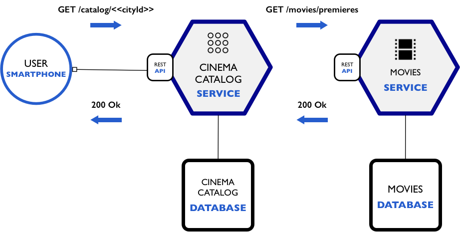How to build a nodejs cinema microservice and deploy it with docker restful communication malvernweather Image collections