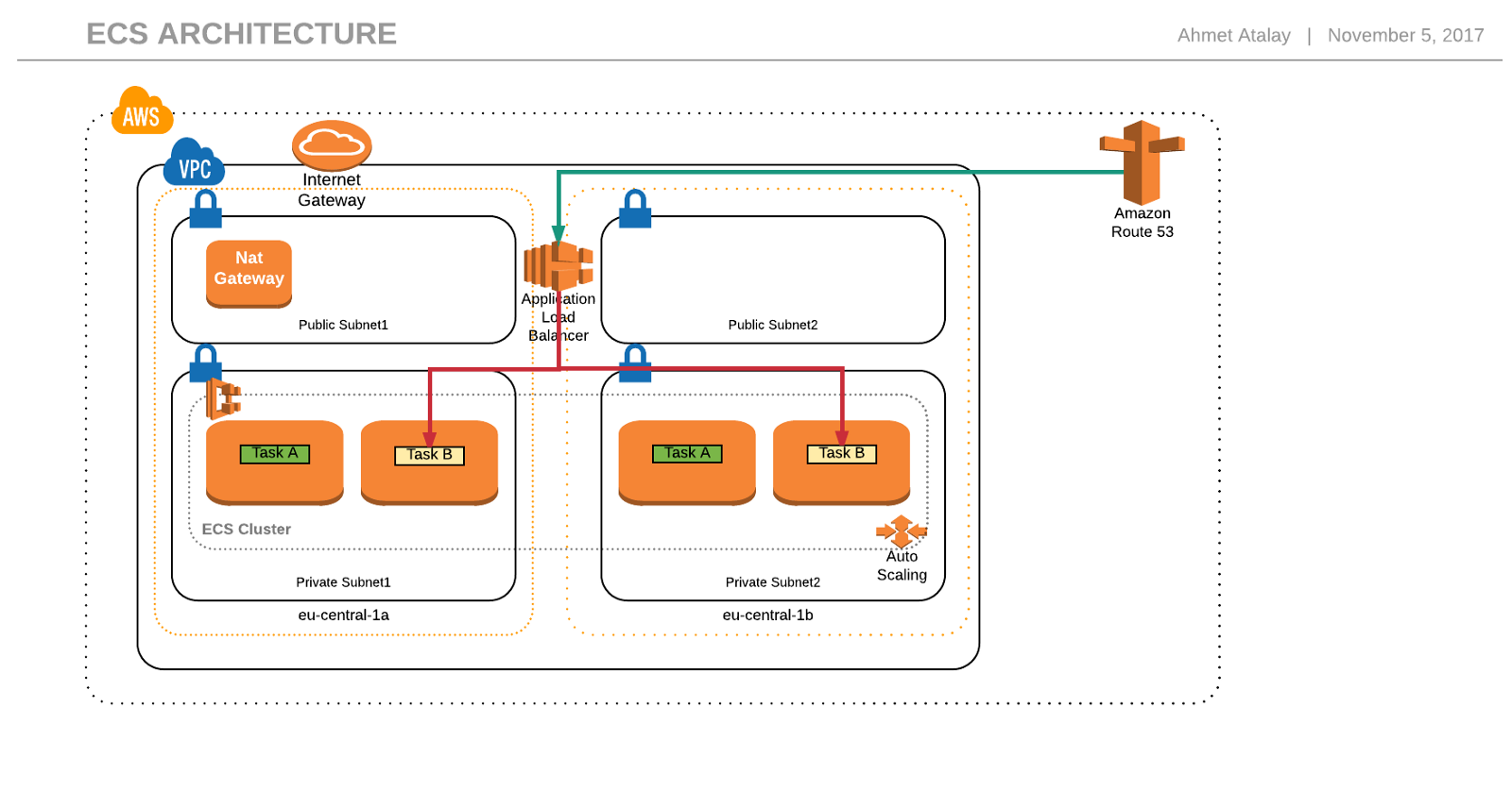Building highly available scalable and reliable ecs clusters part in this architecture microservicea is running in 2 tasks called taska which are in 2 different ec2 instances and different availability zones ccuart Images