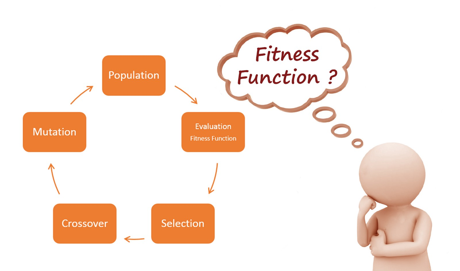 How To Define A Fitness Function In Genetic Algorithm Block Diagram From State Space