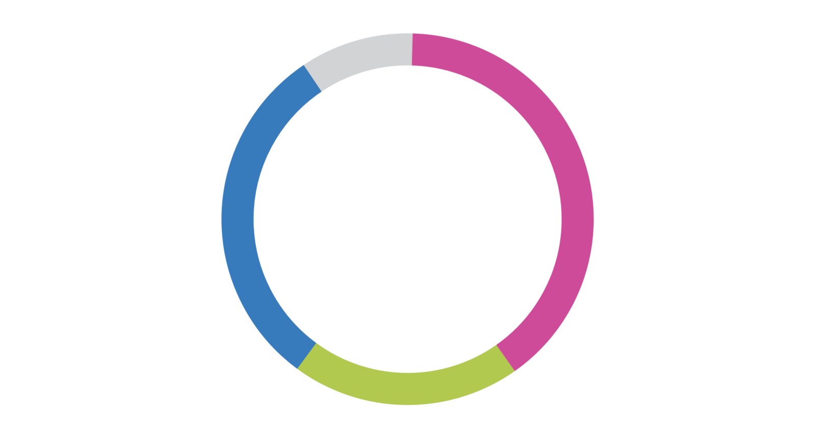 scratch made svg donut pie charts in html5 mark caron medium