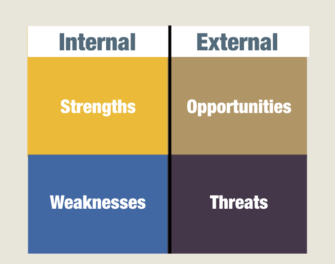 strengths weaknesses limitations opportunities and threats Strengths, weaknesses, opportunities and  should strive to use its strengths to parry or minimize threats  the following are among the limitations of swot.