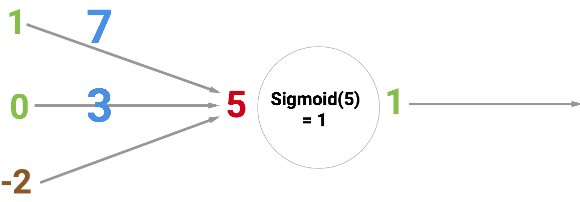How to create a neural network in javascript in only 30 lines of code so why is the red number 5 because its the sum of the three synapses thats connecting to the neuron as shown by the three arrows at the left ccuart Choice Image