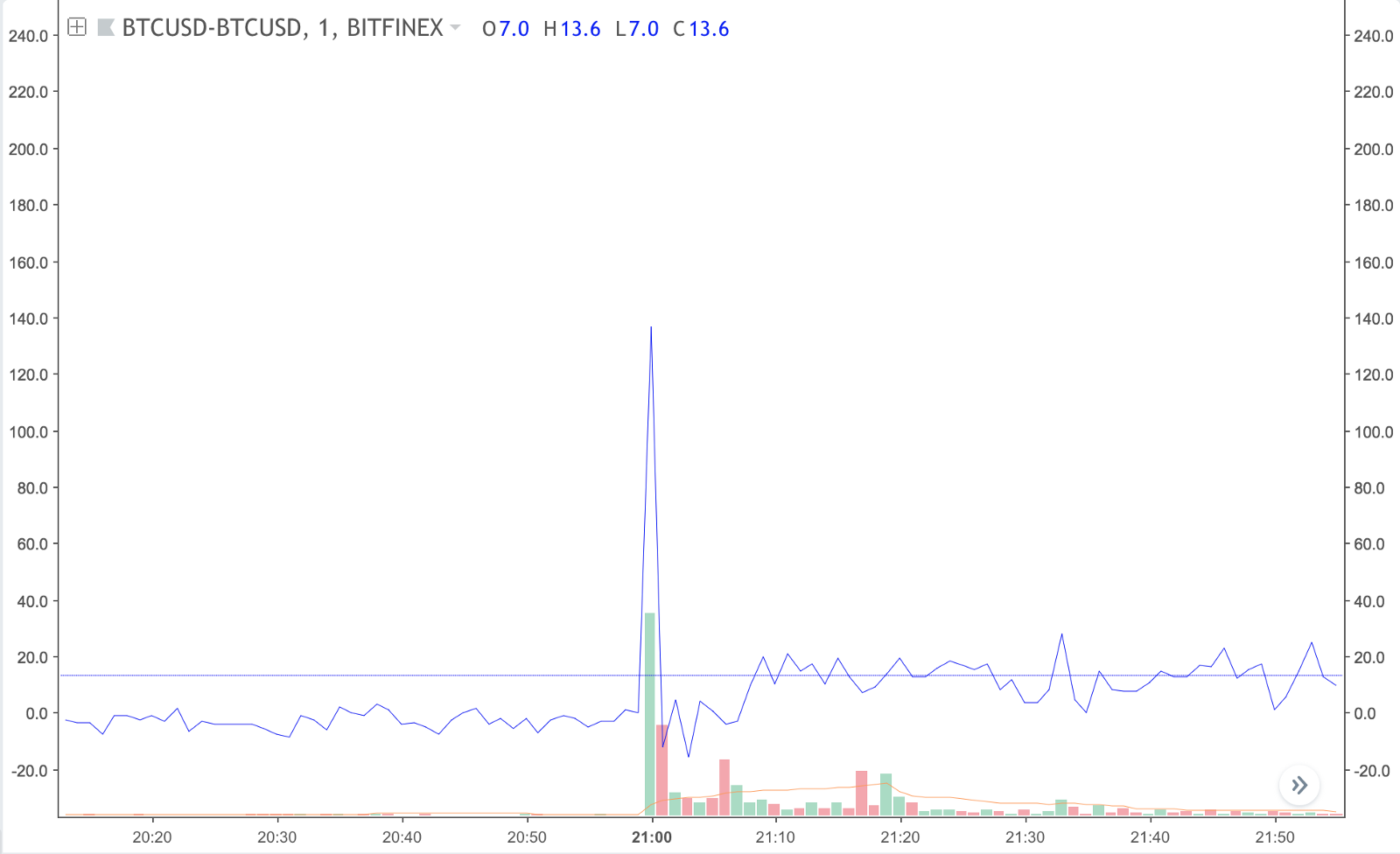 Did BitMEX Maintenance and Manipulation Actually Cause a