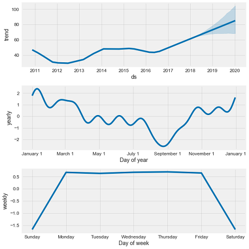 Time series analysis in python an introduction towards data science general motors time series decomposition fandeluxe Gallery