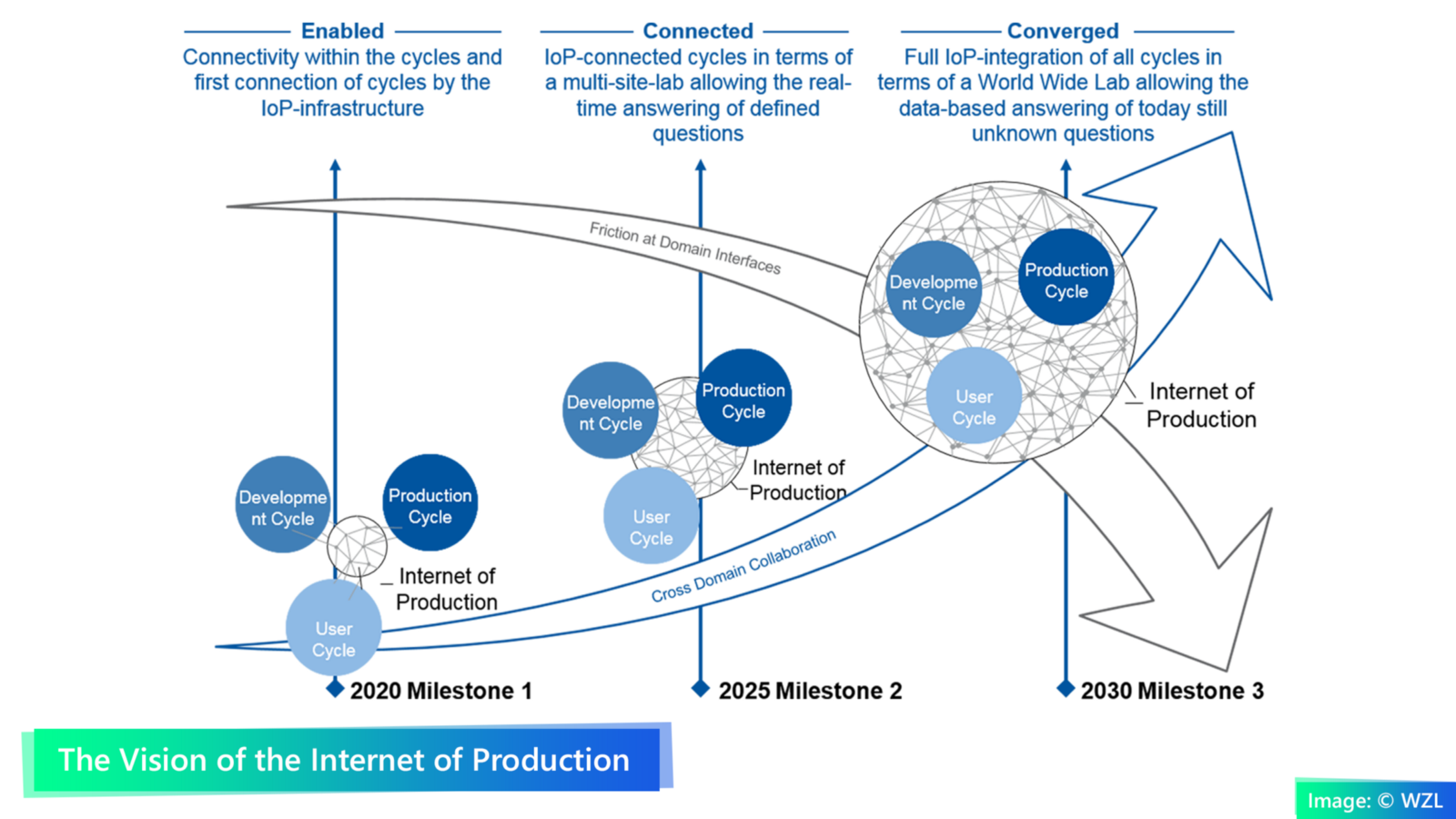 2b: The Vision of the Internet of Production. Image: © WZL