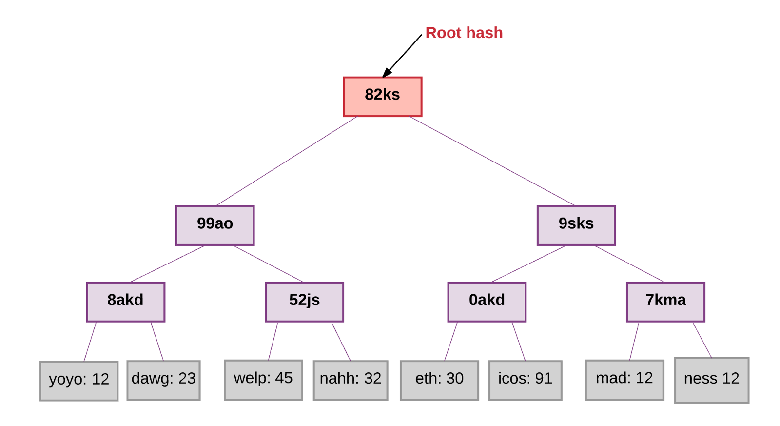 How Does Ethereum Work Anyway Preethi Kasireddy Medium Inside A Computer Diagram The Track To Safety This Tree Is Required Have Key For Every Value Stored It Beginning From Root Node Of Should Tell You Which Child