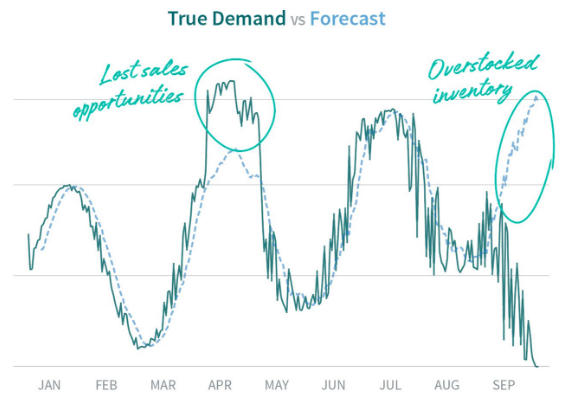 True demand vs. forecast