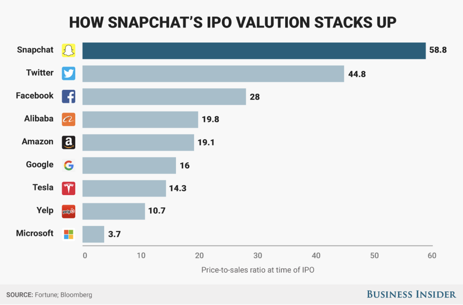 No you shouldnt buy snap snapchat stock investment investors are paying more than 50x last years revenue which is more than twice the price of amazon and googles ipo and higher than the ipo price of ccuart Gallery